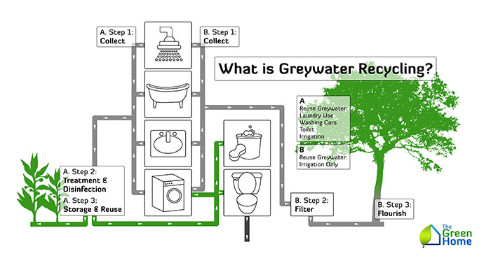 What-Is-Grey-Water-Recycling-700x376.jpg