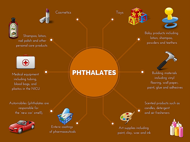 Phthalates in everyday products such as baby products, cosmetics, fragrances, body products, and cosmetics.
