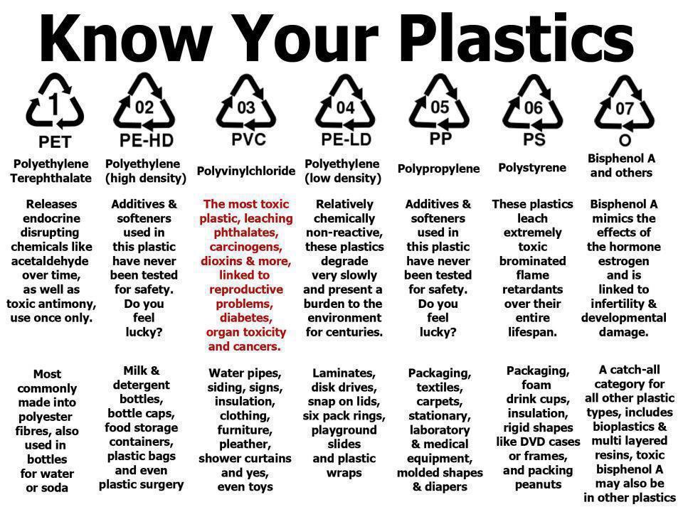 Know your plastics.