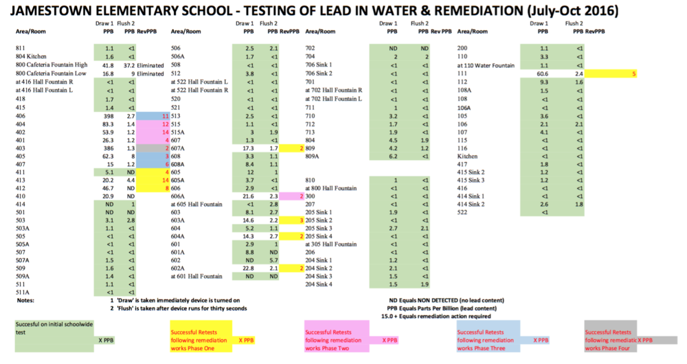 Water sources that tested above 1ppb on the first draw at Jamestown Elementary School is  69 out of 109—63%.   The number of water sources remediated after the testing is  19—only 17%.