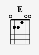 E Major; note how Major is not written on the chord name. Chords are assumed to be major unless specified otherwise!