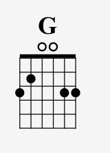 G is tricky because it uses your pinky finger too!