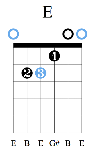 E Major  - Note how Major is not written in the chord name.Chords are assumed to be major unless specified otherwise.
