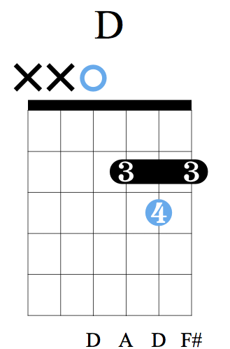 D Major - Two X's here, only play four strings, otherwise it is incorrect.