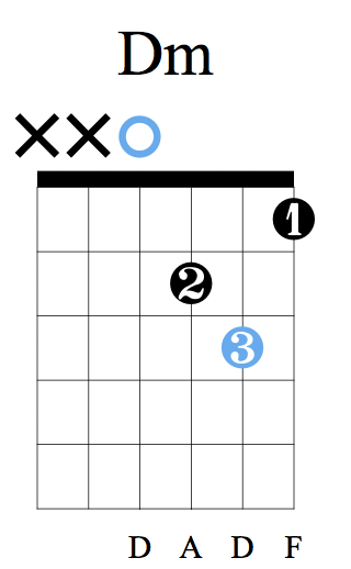 D Minor - Try playing E - Am - Dm and you've got a recognisable chord progression!