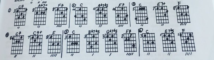 Reading Chord Charts And Diagrams Guitar Lessons In Glasgow