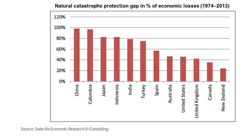 nat cat protection gap.jpg