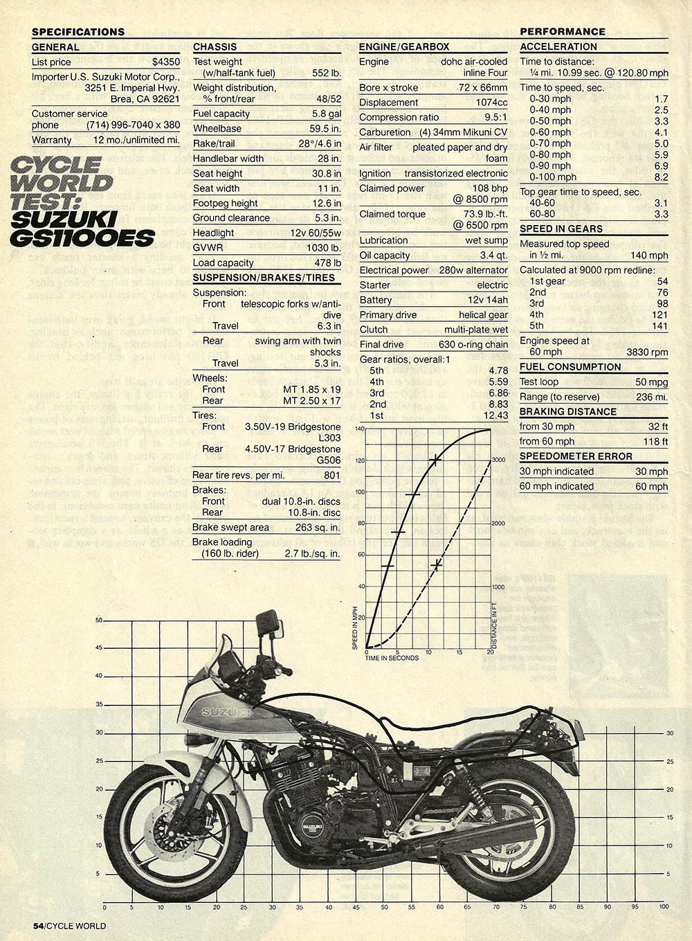 1983 Suzuki GS1100E road test 05.jpg