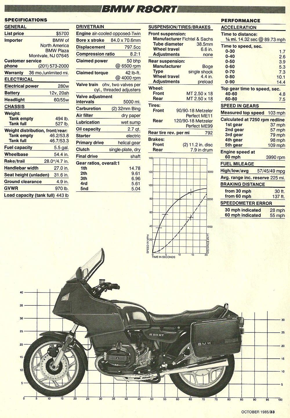 1985 BMW R80T road test 06.jpg