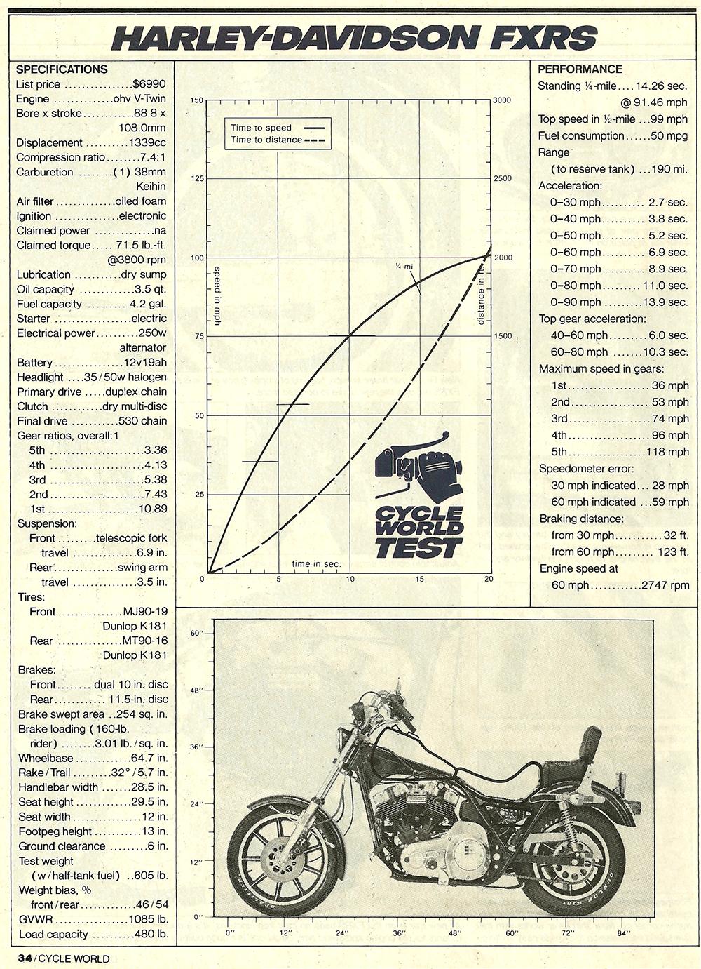 1981 Harley-Davidson FXRS road test 7.jpg