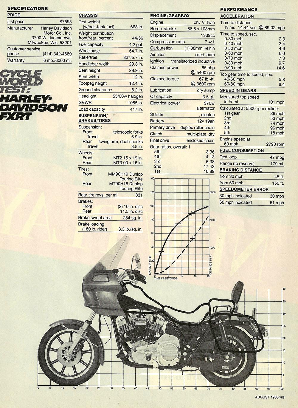 1983 Harley-Davidson FXRT road test 06.jpg