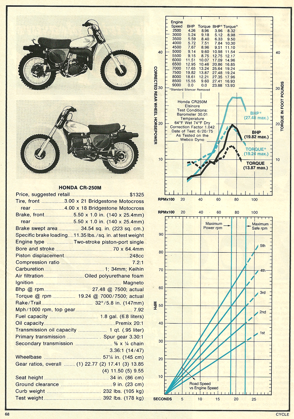 1975 Honda CR250M road test 5.png