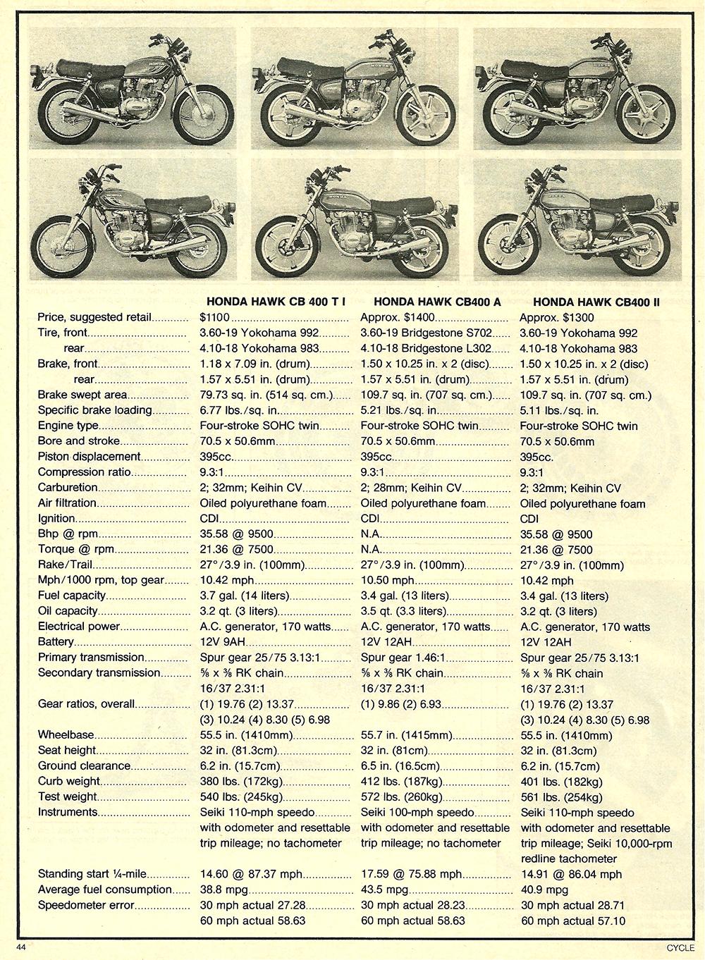 1977 Honda 400 Hawk road test 07.jpg