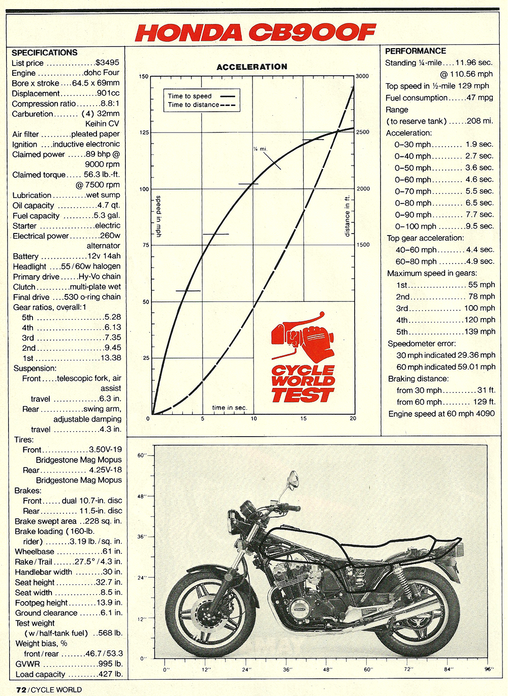 1981 CB900F Super Sport road test 7.jpg