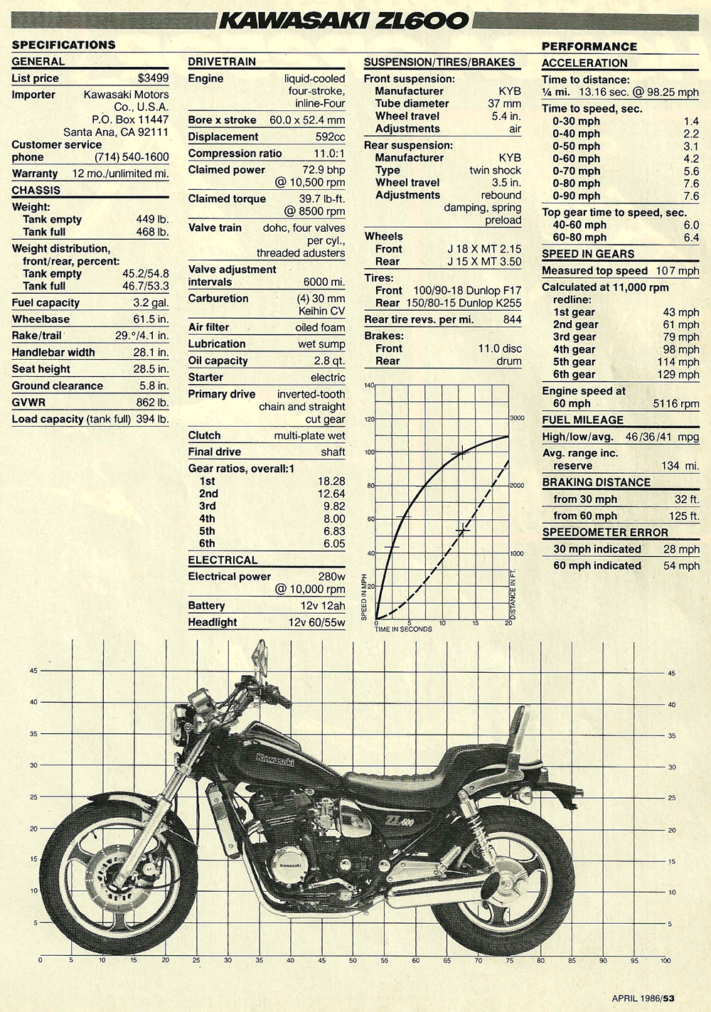 1986 Kawasaki ZL600 Eliminator road test 06.jpg