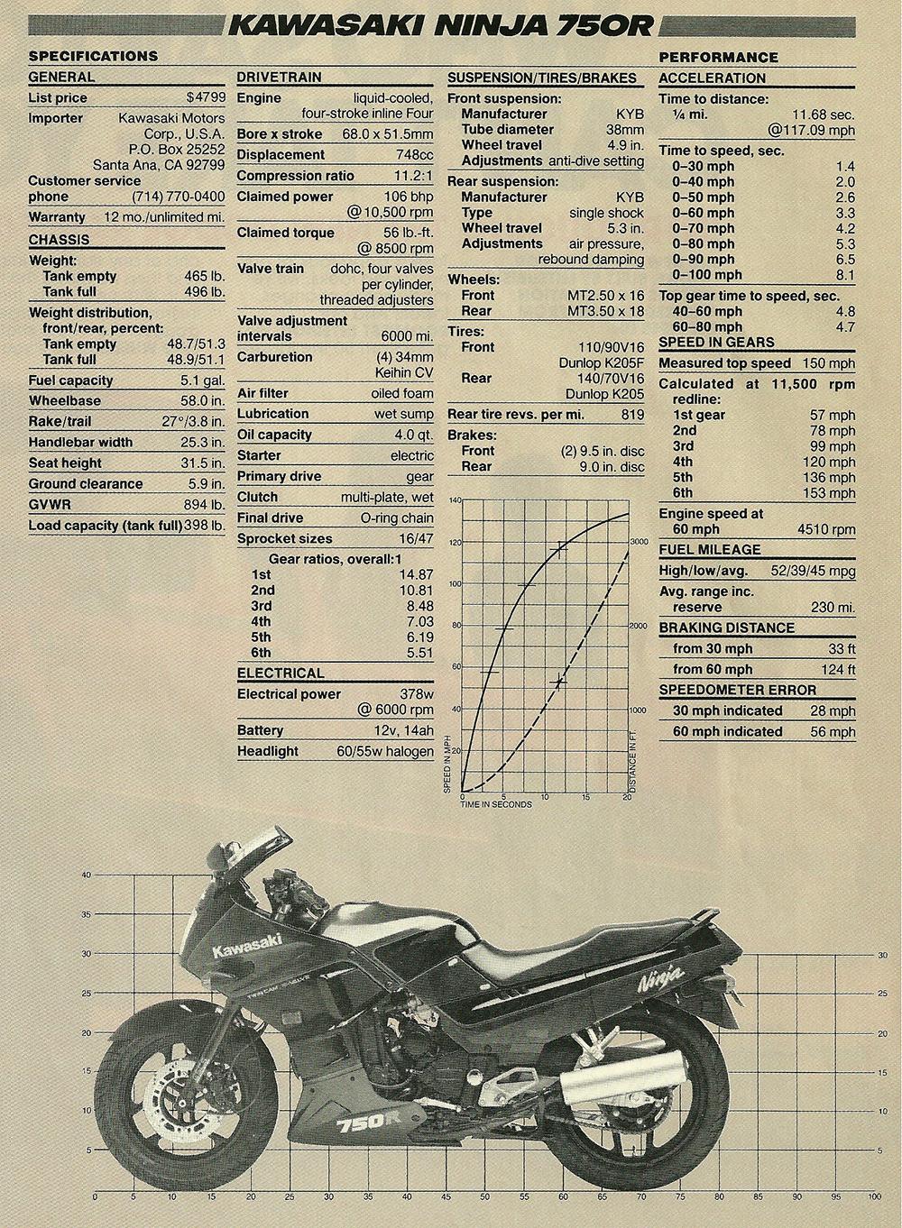 1986 Kawasaki Ninja 750R road test 06.jpg