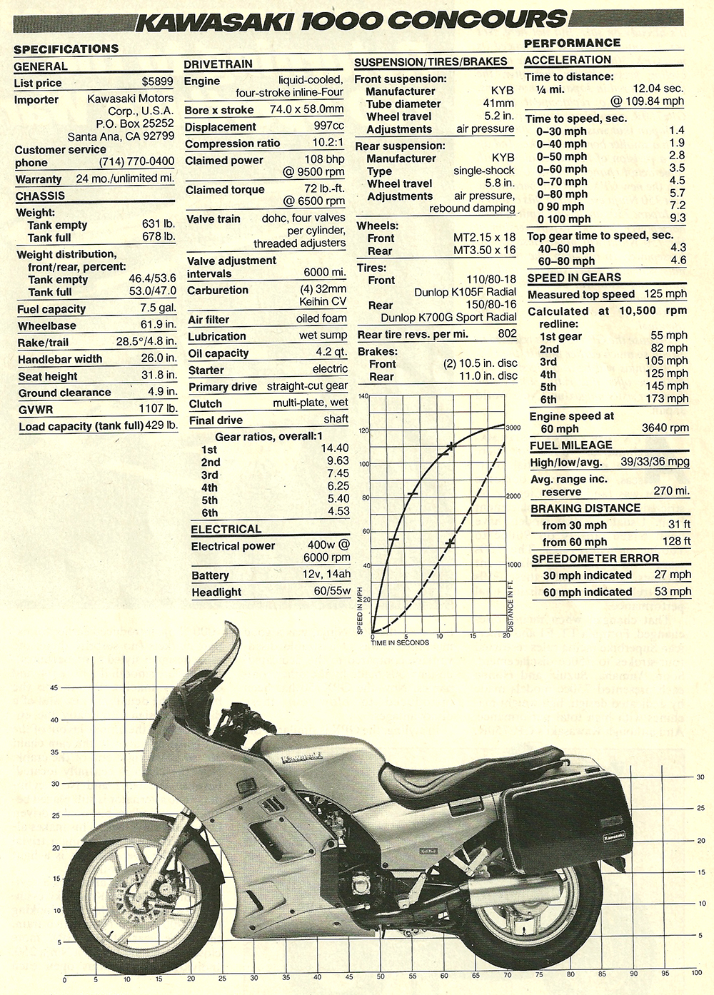 1986 Kawasaki 1000 Concours road test 06.jpg