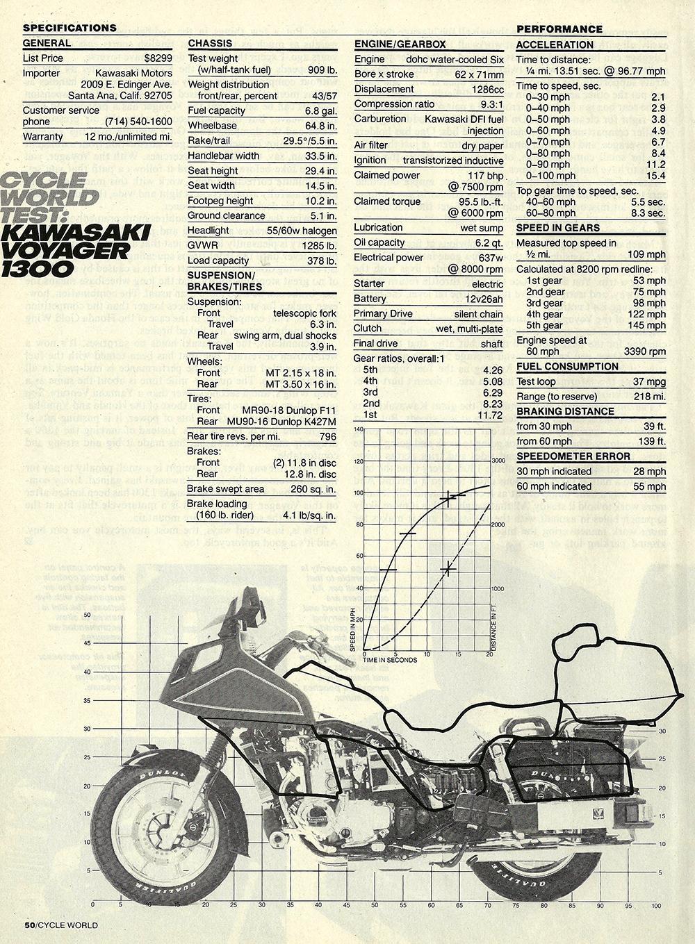1983 Kawasaki Voyager 1300 road test 07.jpg