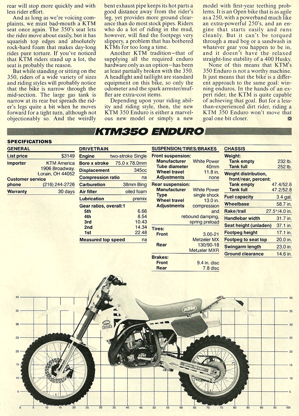 1986 KTM 350 enduro road test 04.jpg
