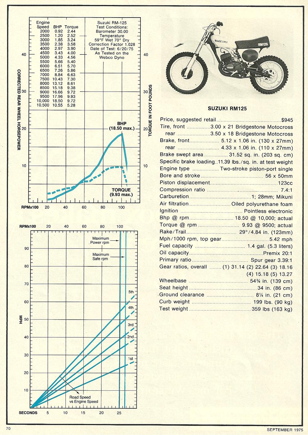 1975 Suzuki RM 125 road test 4.png