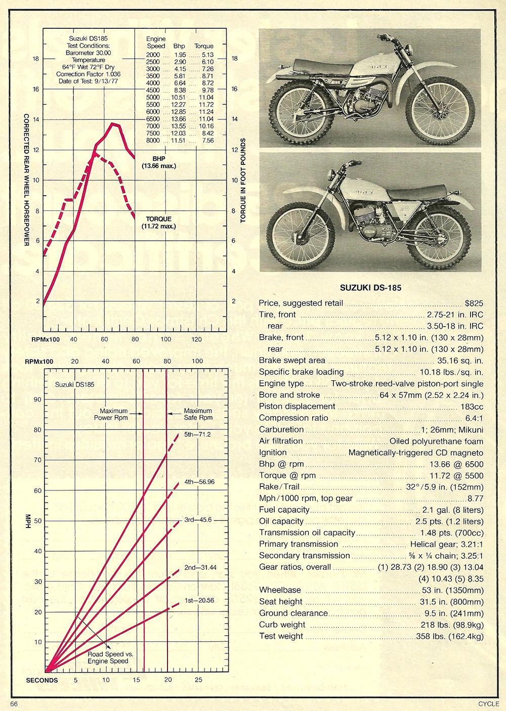 1977 Suzuki DS185 road test 05.jpg