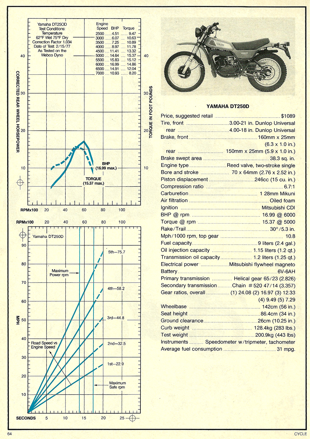 1977 Yamaha DT250D road test 4.jpg