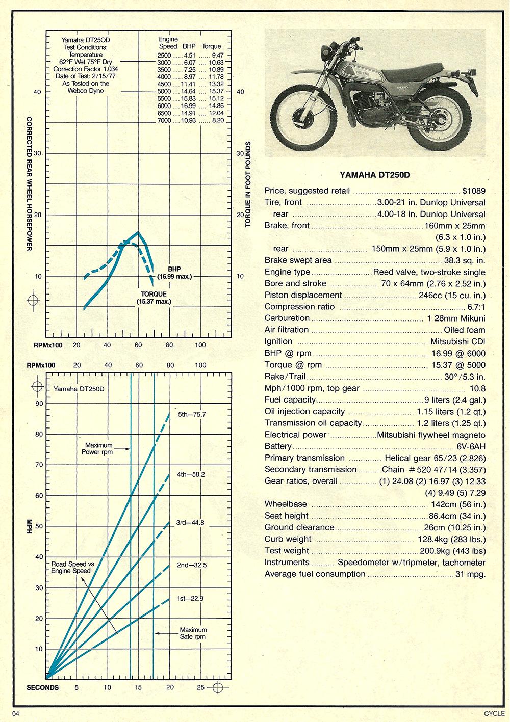 1977 Yamaha DT250D road test 4.jpg