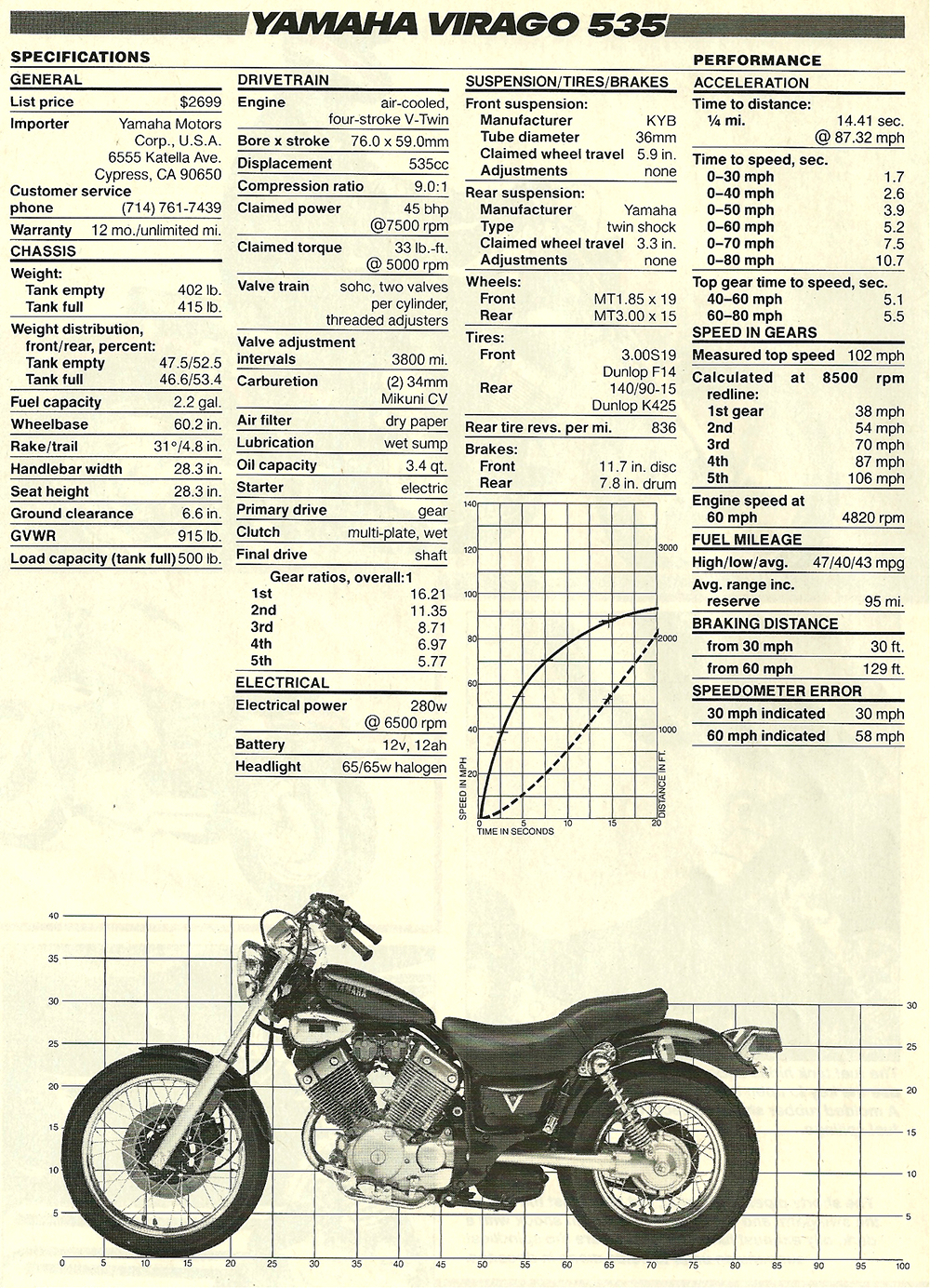 1987 Yamaha Virago 535 road test 05.jpg