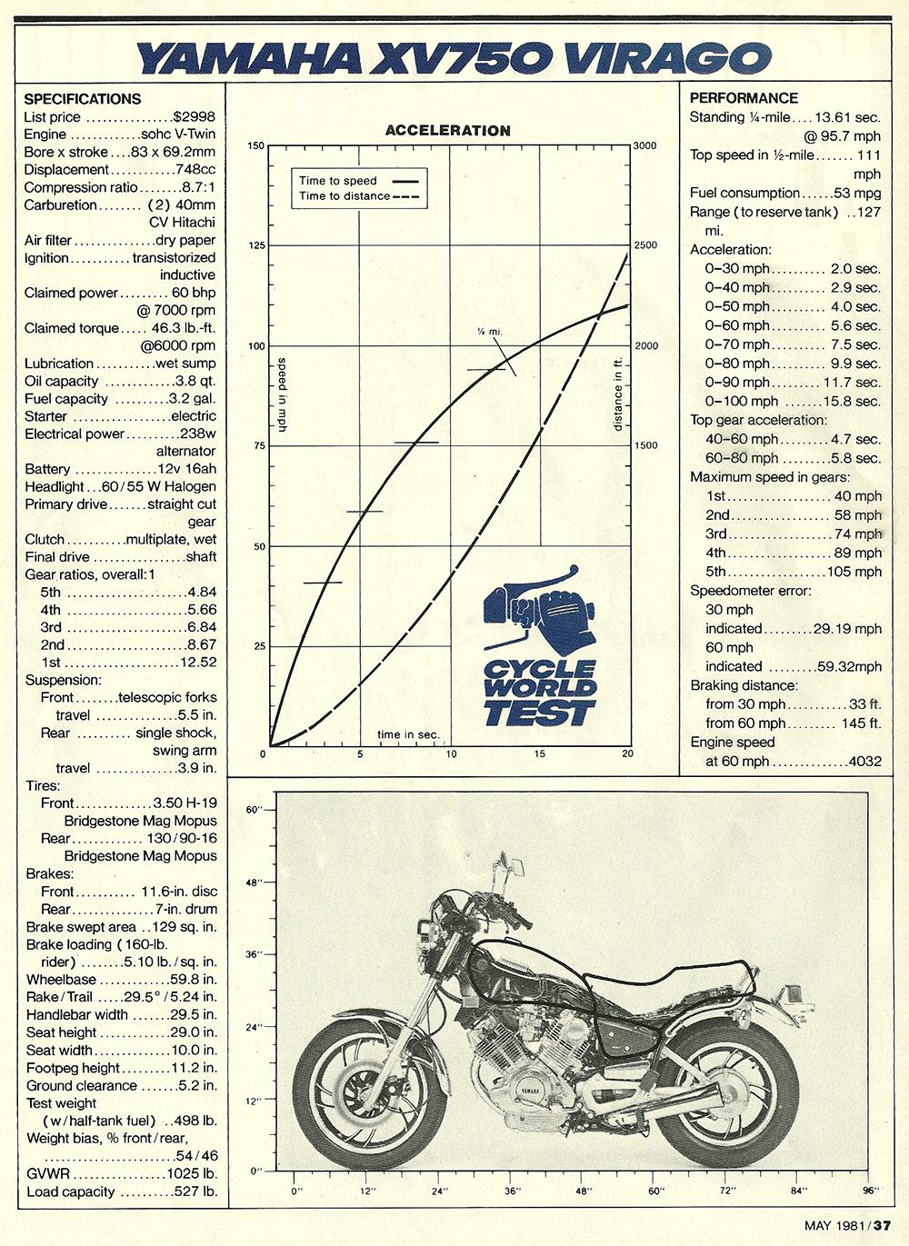 1981 Yamaha XV750 Virago road test 10.jpg