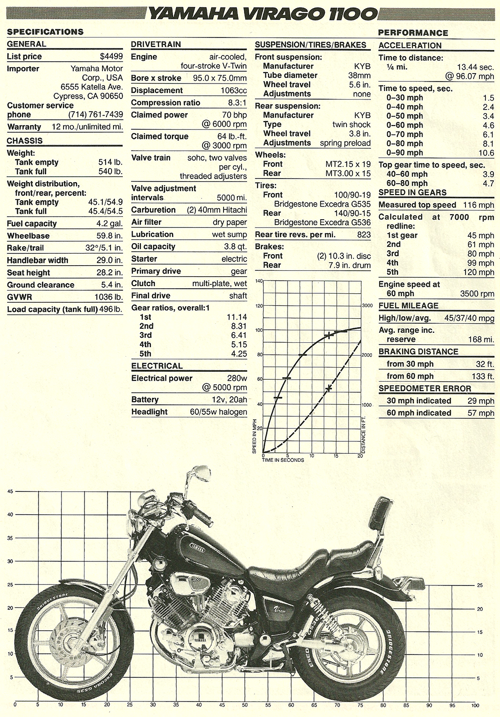 1986 Yamaha Virago 1100 road test 04.jpg