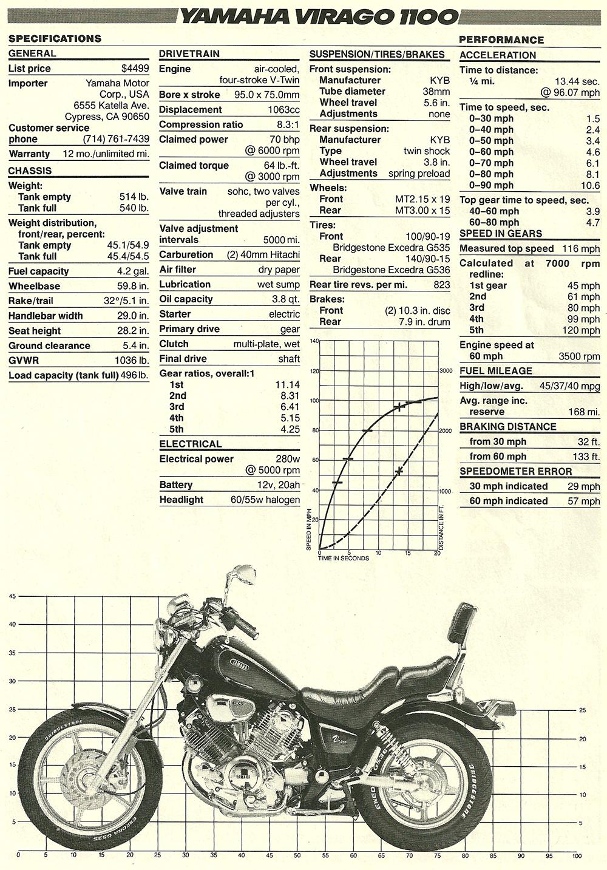 1986 Yamaha Virago 1100 road test 04.jpg