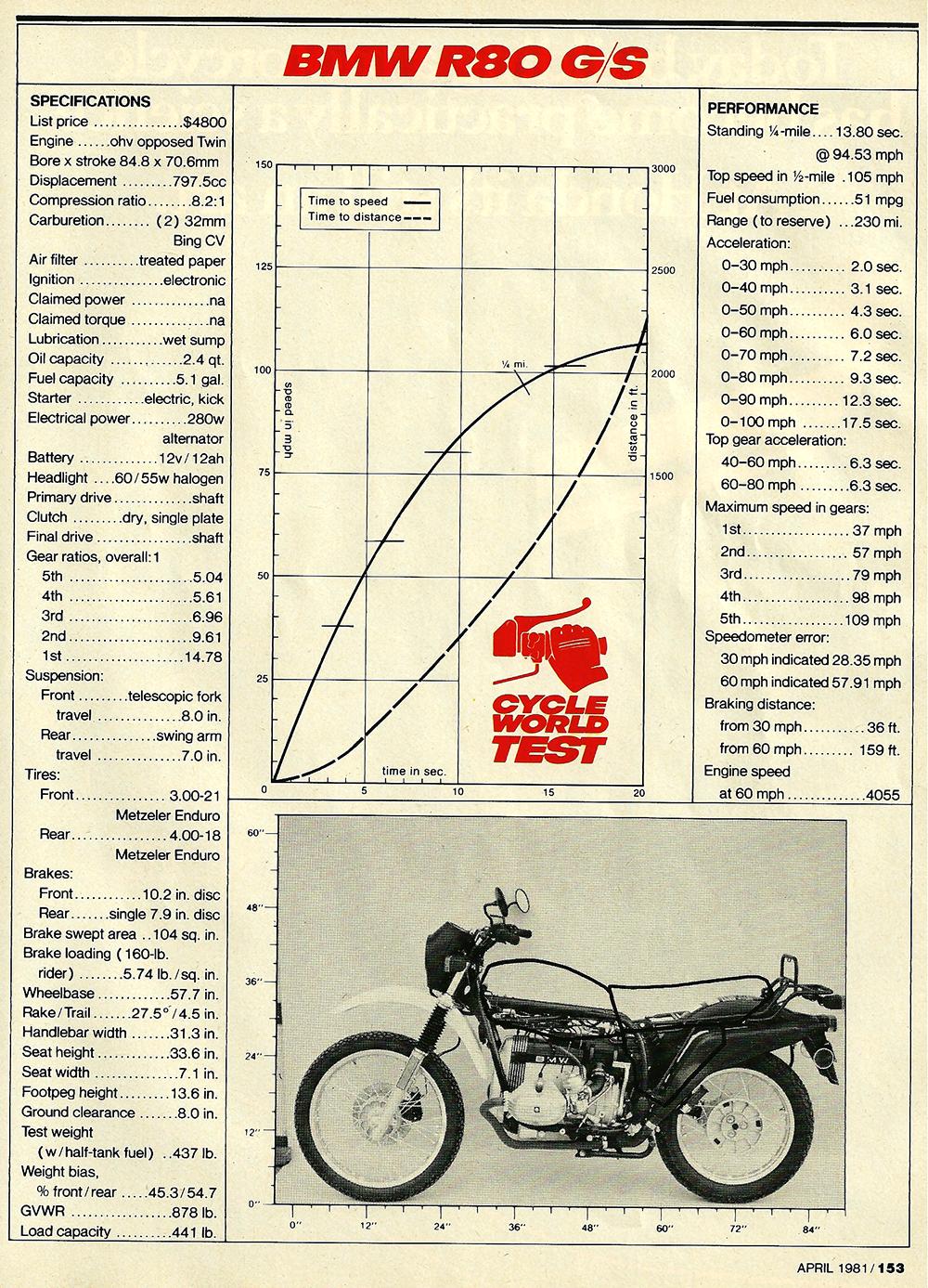 1981 BMW R80 GS road test 7.jpg
