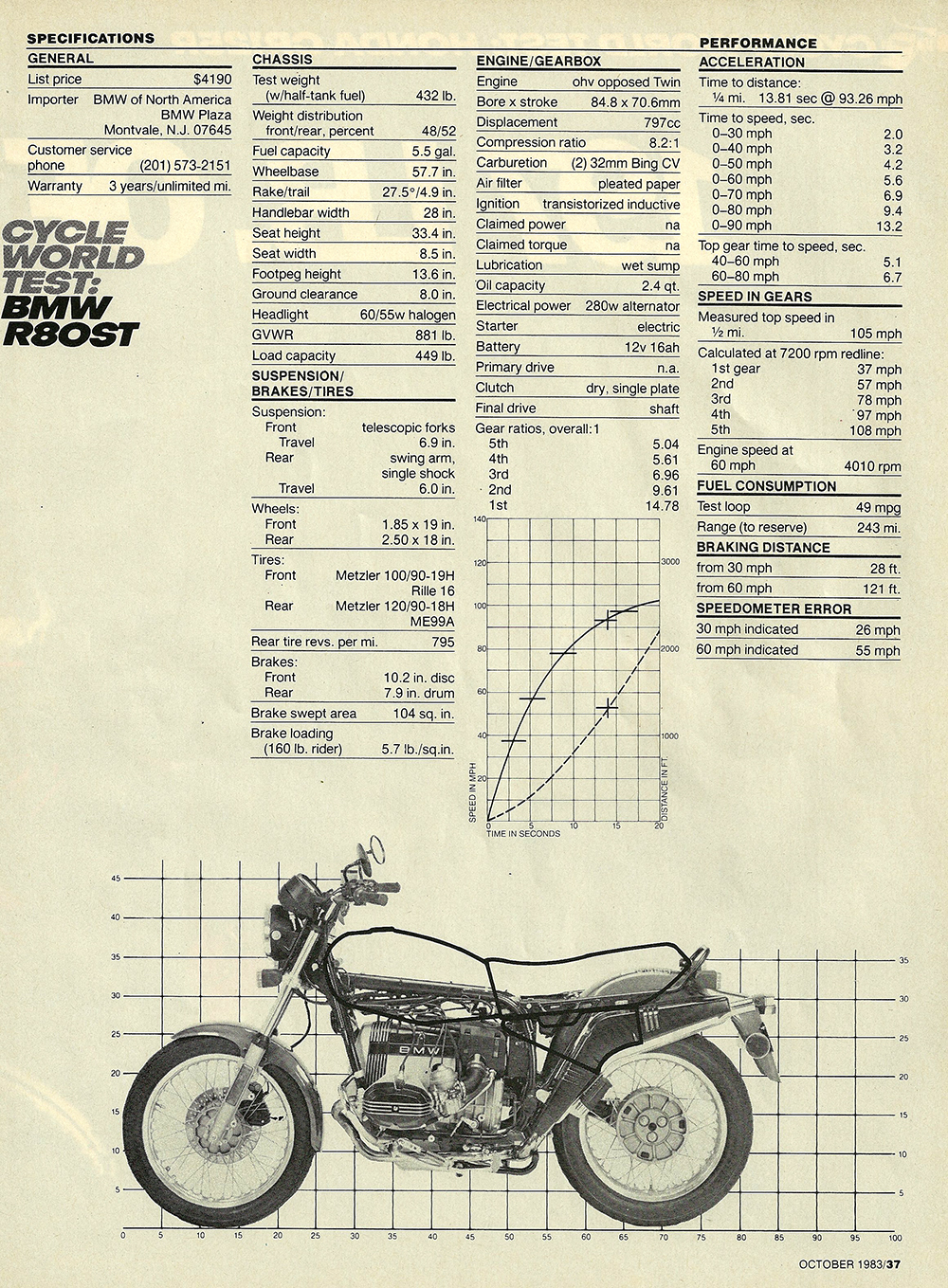 1983 BMW R80ST road test 05.jpg