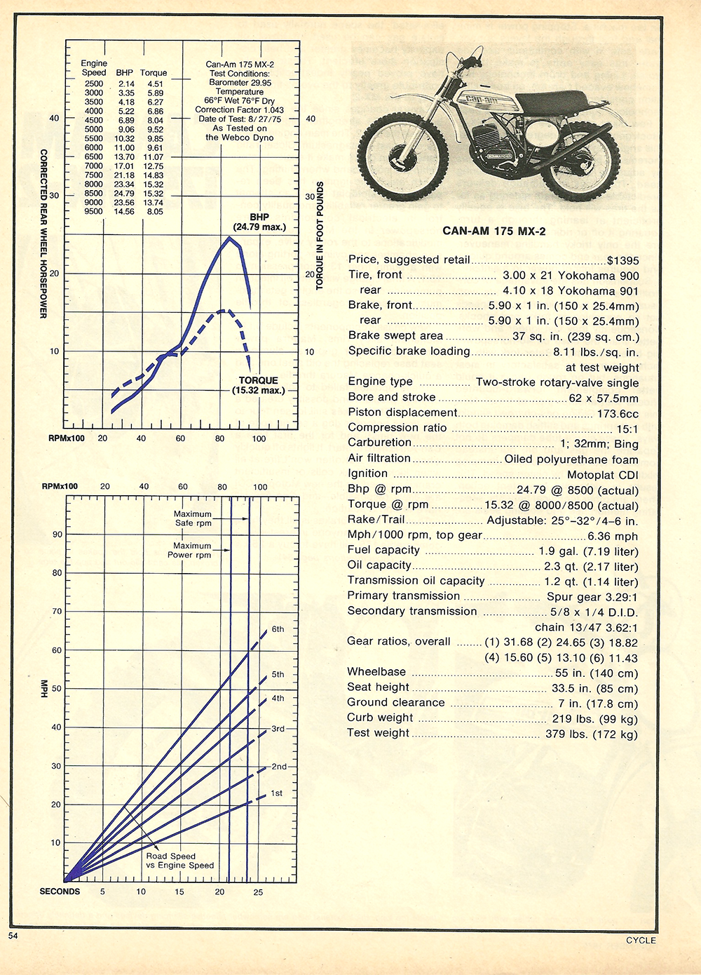 1975 Can Am 175 MX2 road test 5.png