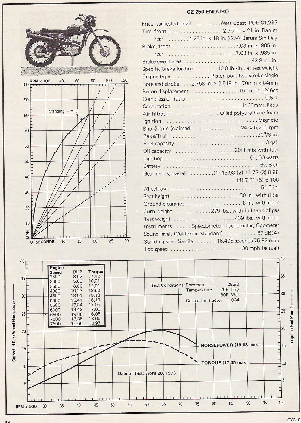 1973_CZ-250enduro_roadtest_p5.png