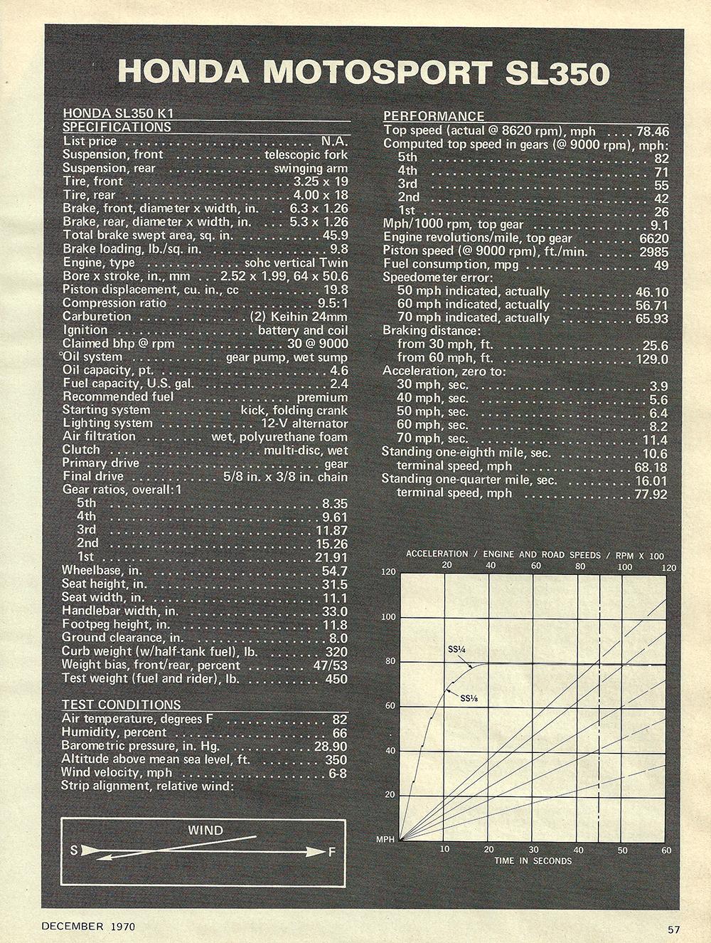 1970 Honda Motosport SL350 road test 04.jpg