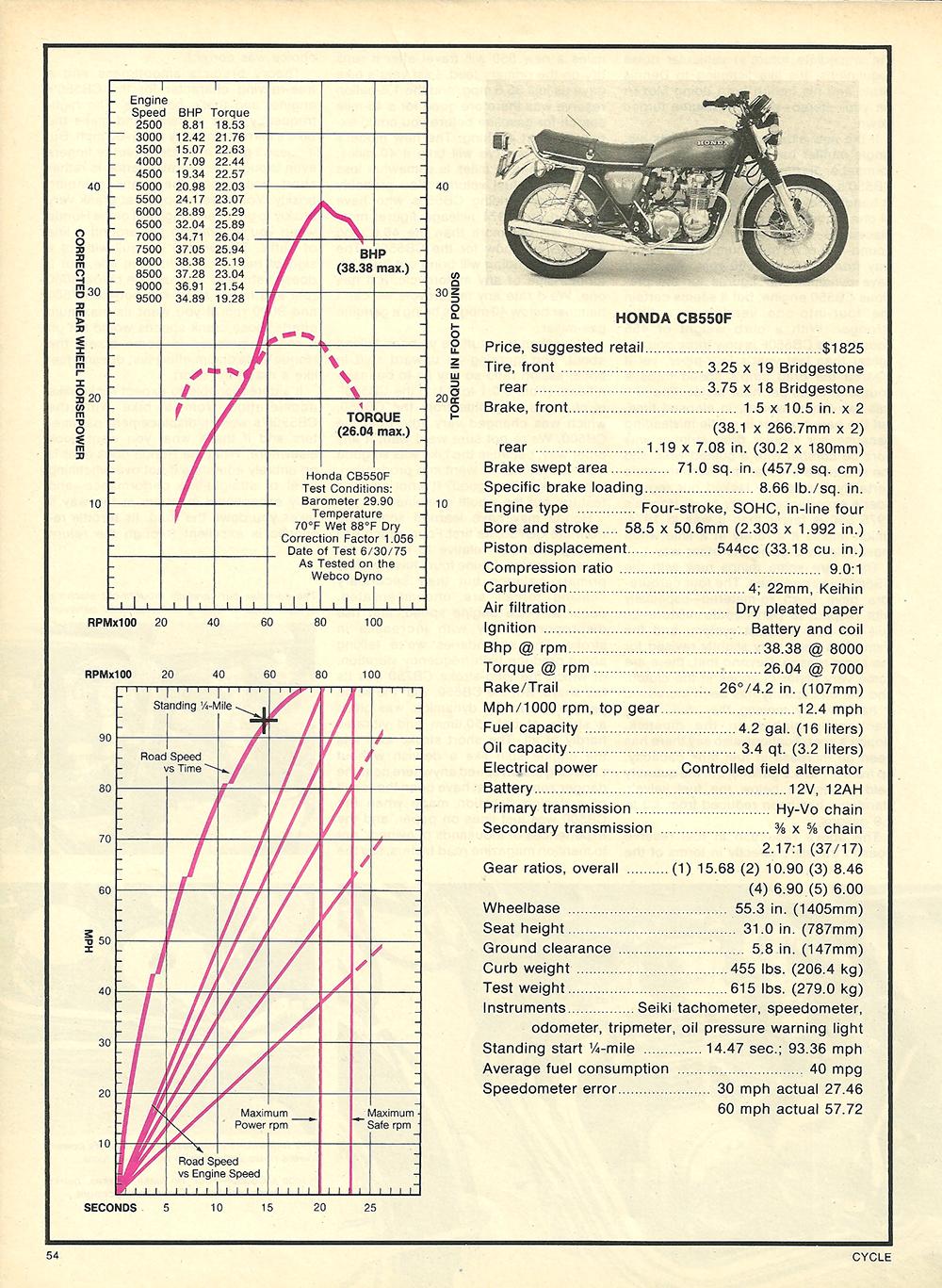 1975 Honda CB550F SS road test 4.jpg