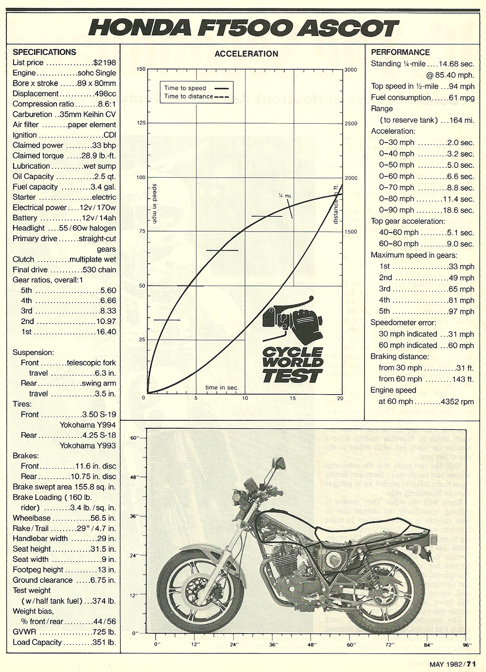 1982 Honda FT500 Ascot road test 08.jpg