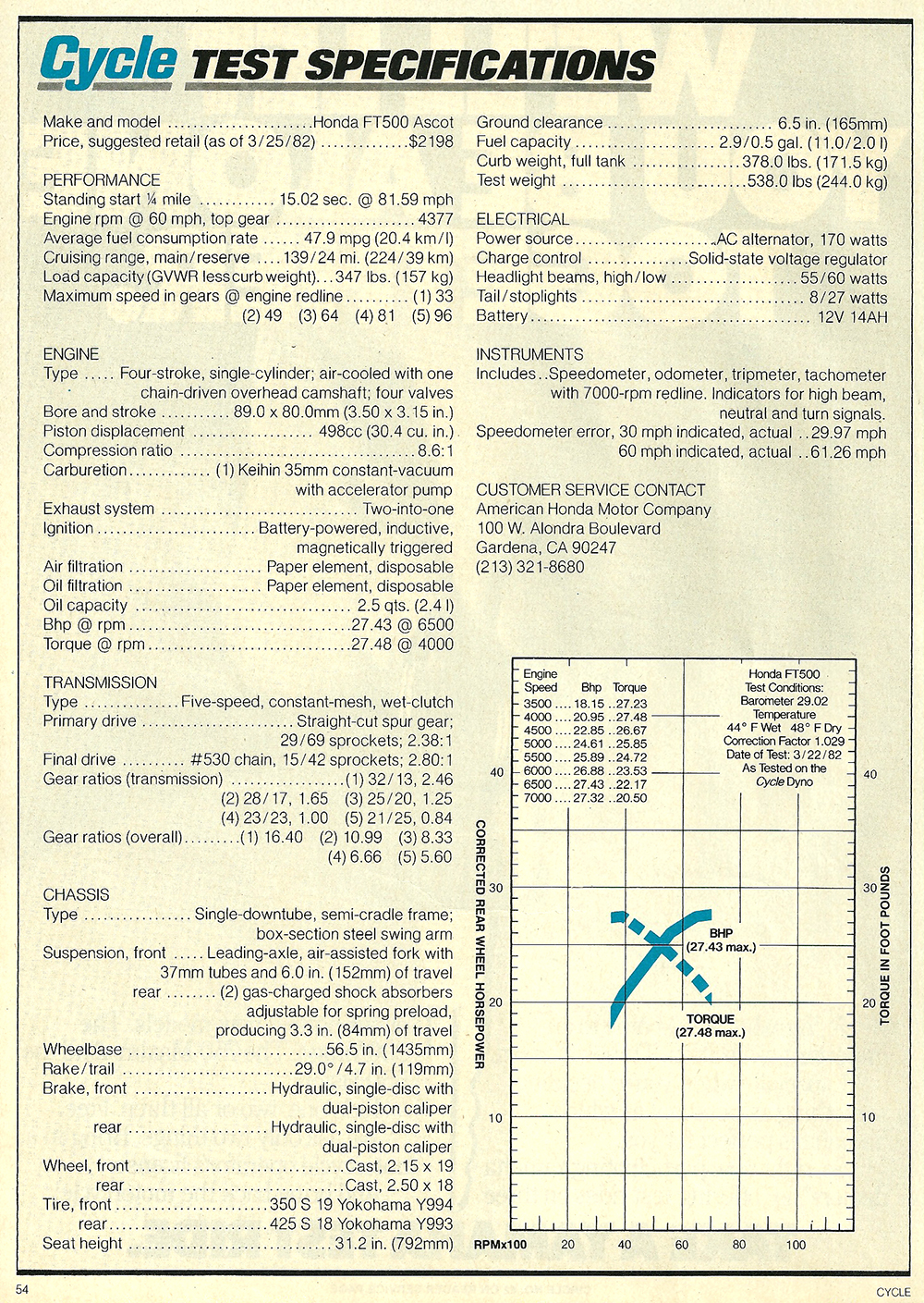 1982 Honda FT500 Ascot road test 2 07.jpg