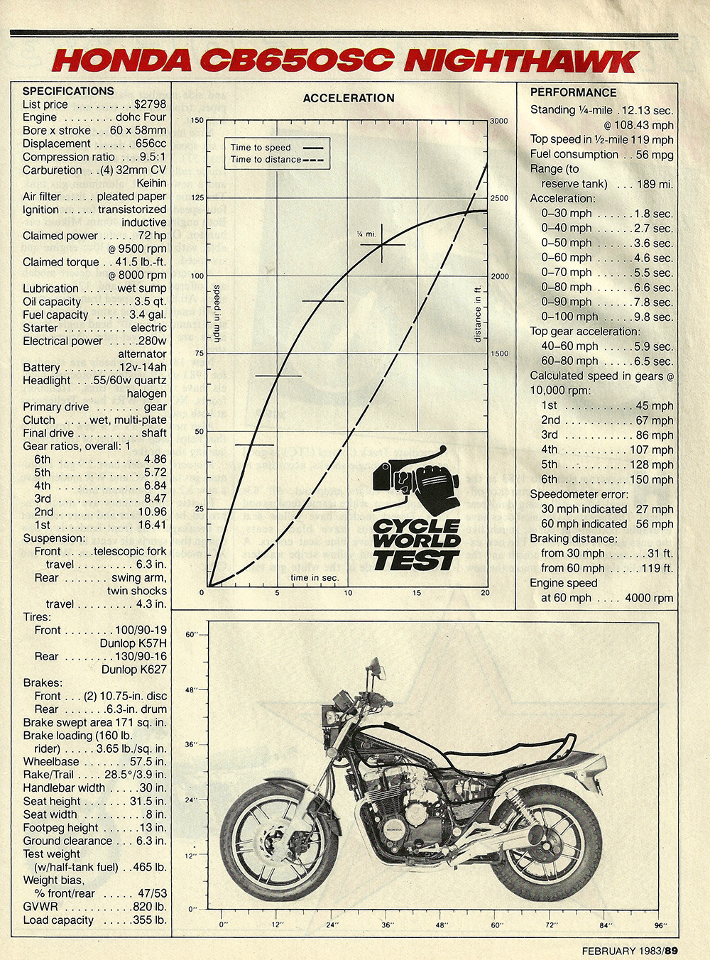 1983 Honda CB650SC Nighthawk road test 06.jpg