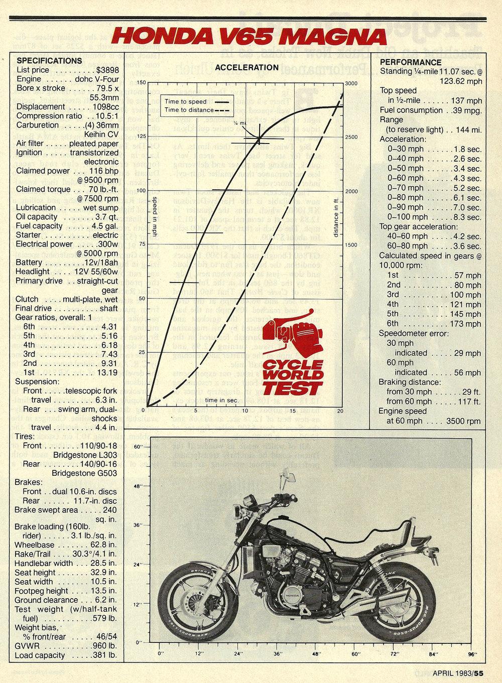 1983 Honda V65 Magna 08.jpg