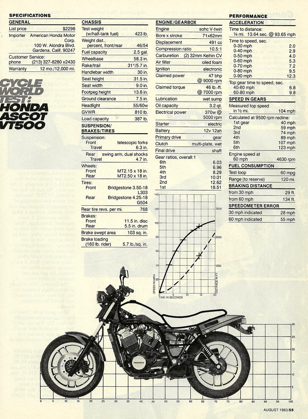 1983 Honda VT500 Ascot road test 2 06.JPG