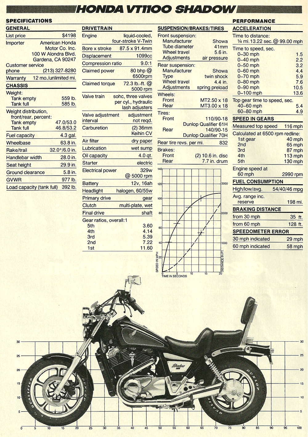 1985 Honda VT1100 Shadow road test 06.jpg