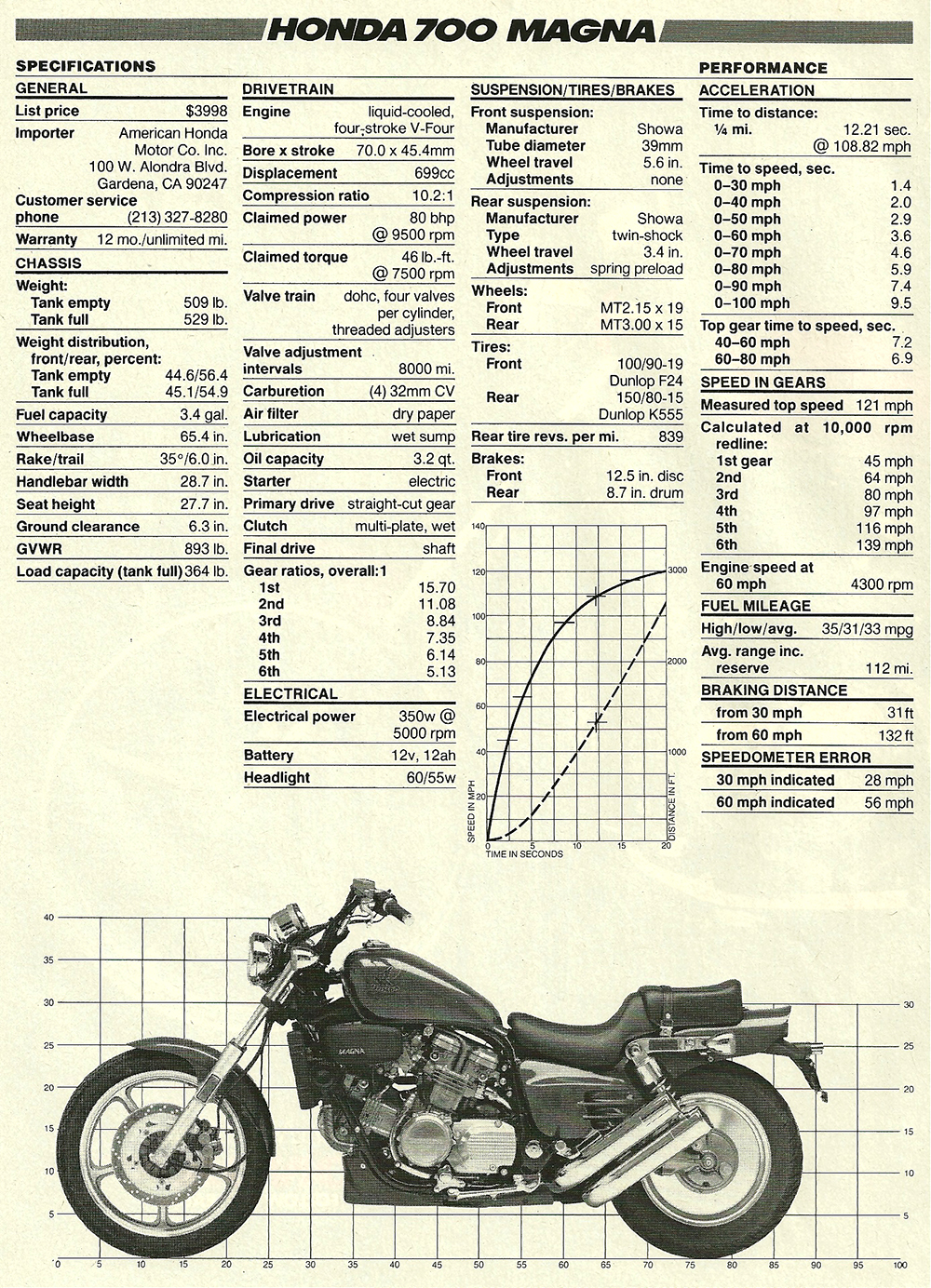 1987 Honda 700 Magna road test 08.jpg