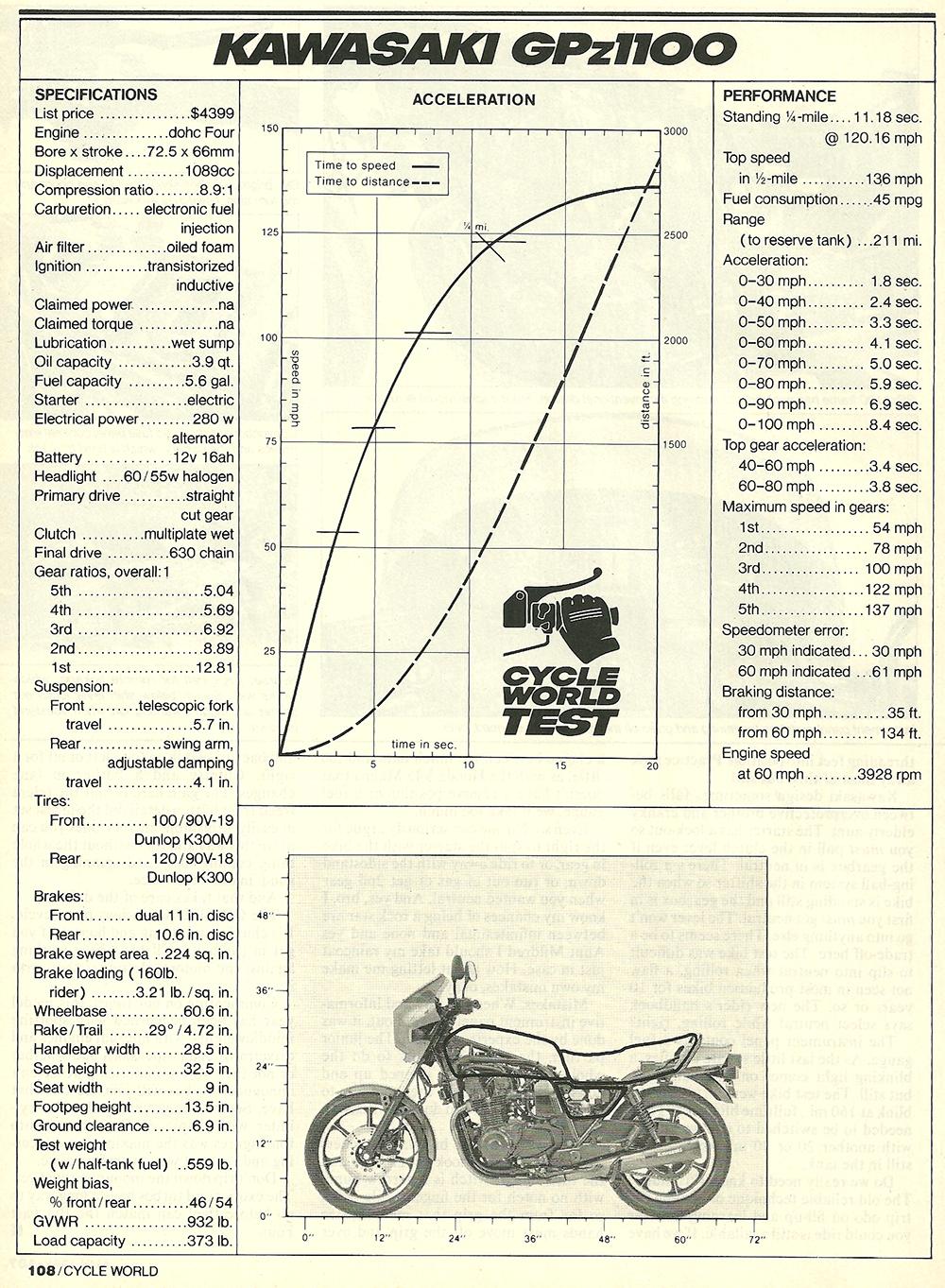 1982 Kawasaki GPz1100 road test 06.jpg
