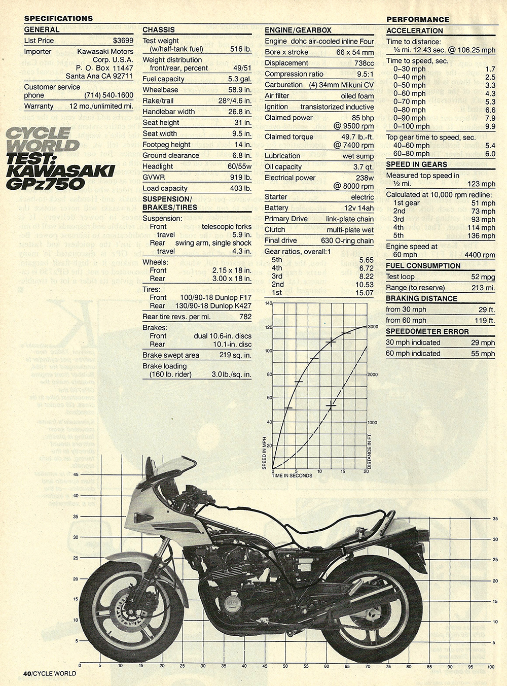 1984 Kawasaki GPz750 road test 05.jpg