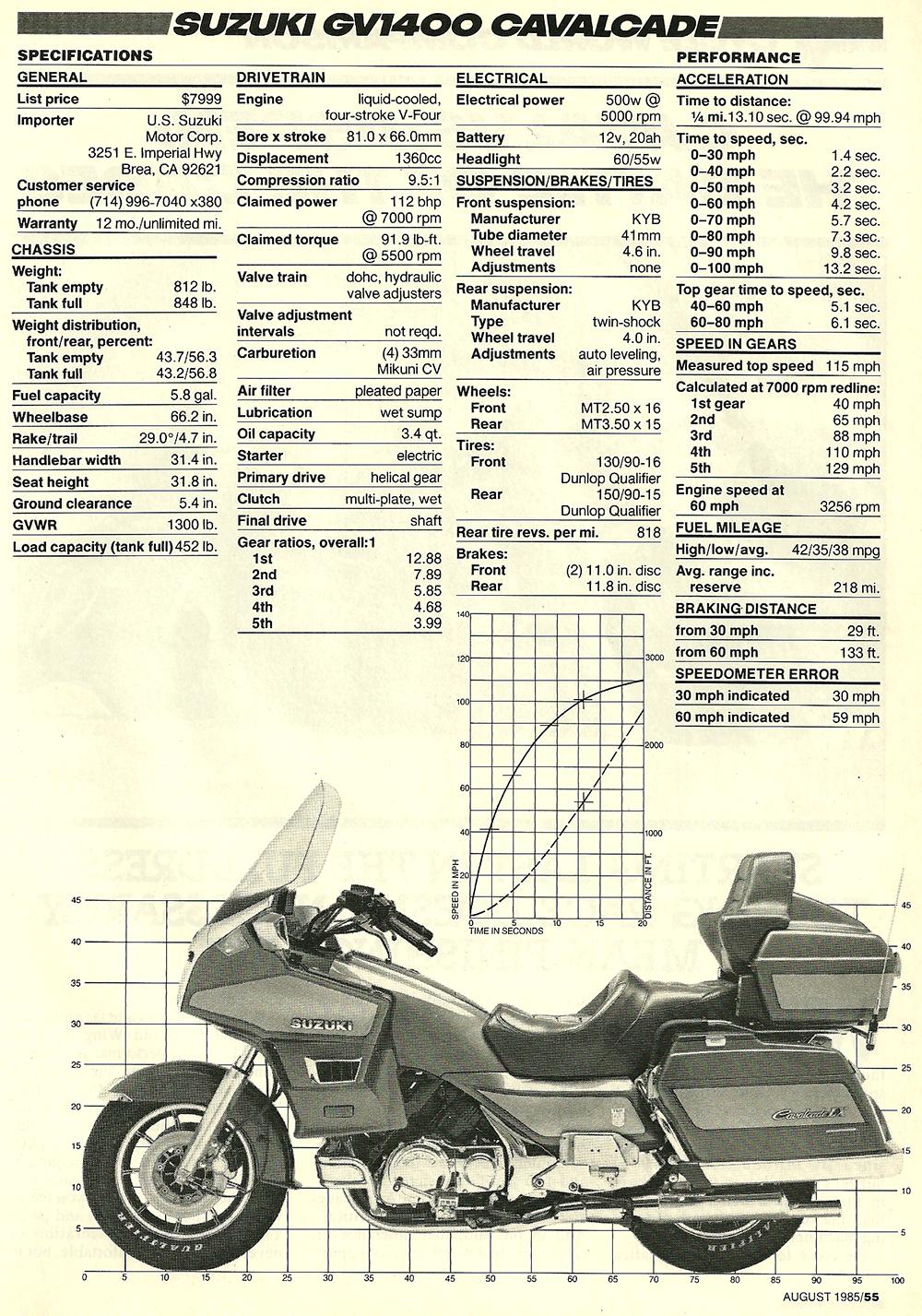 1985 Suzuki GV1400 Cavalcade road test 06.jpg