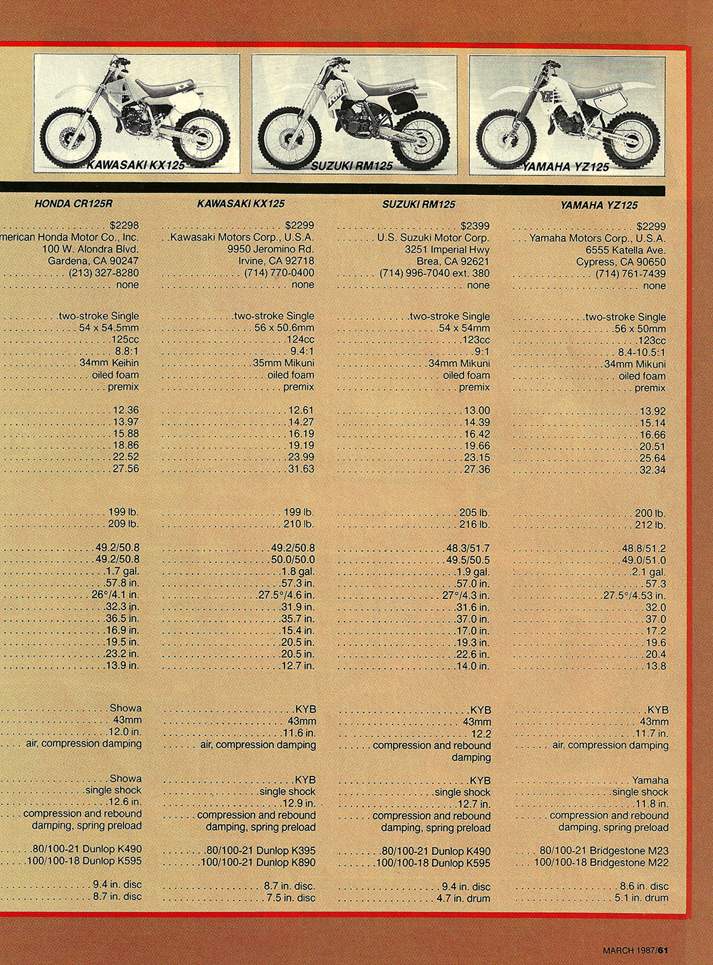 1987 Comparison KX125 vs RM125 vs Cagiva 125MX vs YZ125 vs CR125 road test 05.jpg