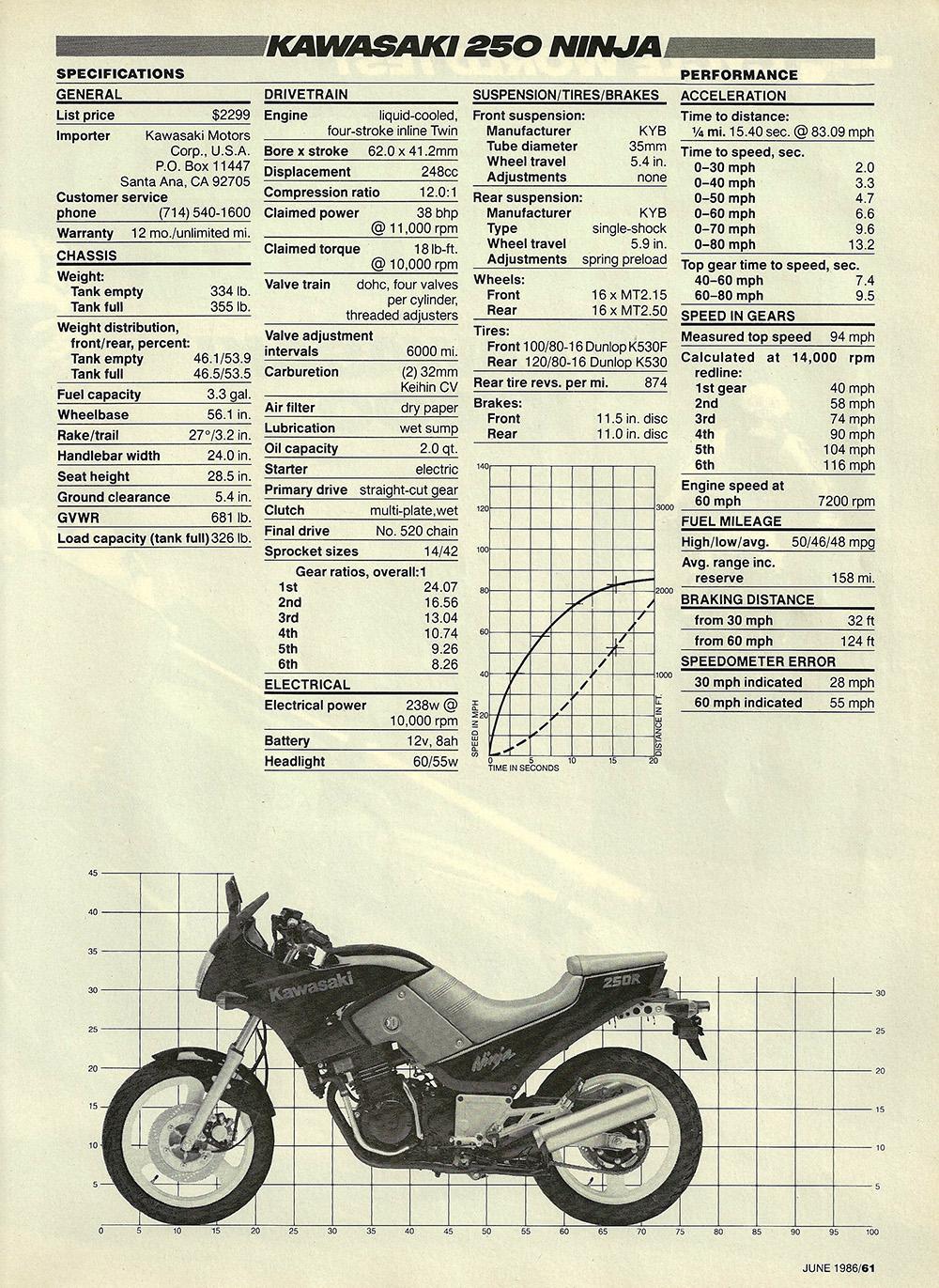 1986 Kawasaki Ninja 250 road test 04.jpg