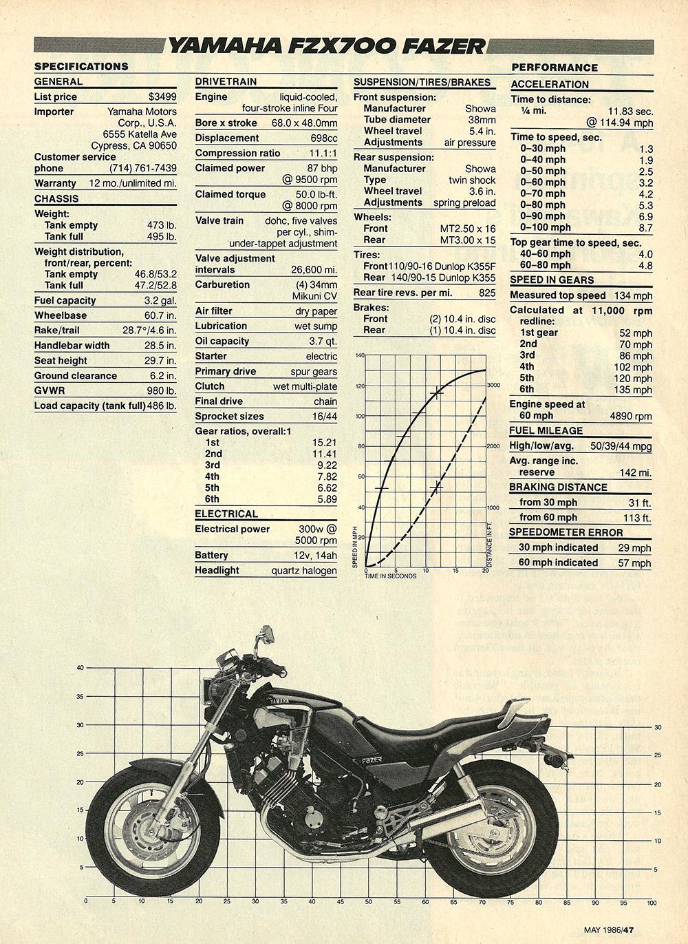 1986 Yamaha Fazer FZX700 road test 06.jpg